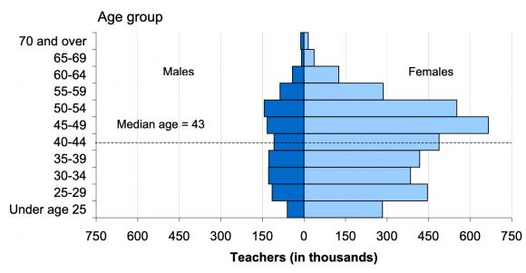teachers-year-2000