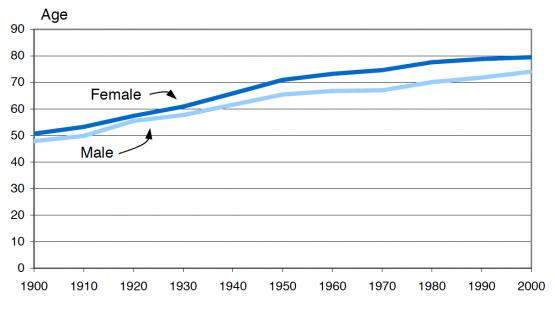 Americansarelivinglongerthanever-2002-graph
