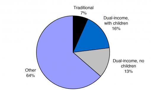 Types-US-households-2002