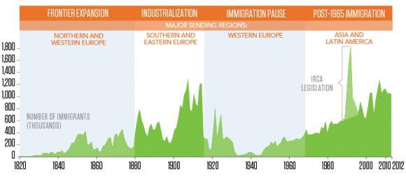 us-migration-trends