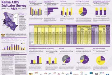 kenya-aids-indicator-survey-2012-adult-data