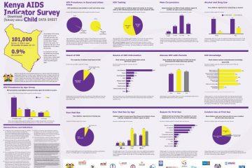 kenya-aids-indicator-survey-2012-child-data