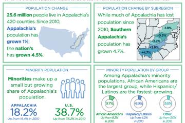 cover-ARC_Snapshot-AppalachiasPopulation
