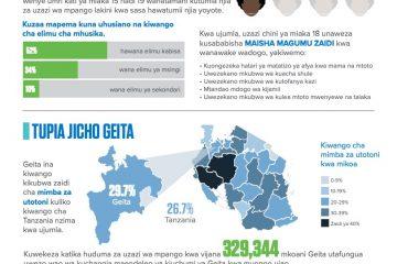 Tanzania_Swahili_Geita