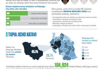 Tanzania_Swahili_Katavi