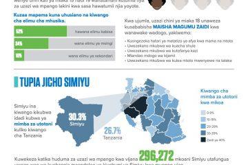 Tanzania_Swahili_Simiyu