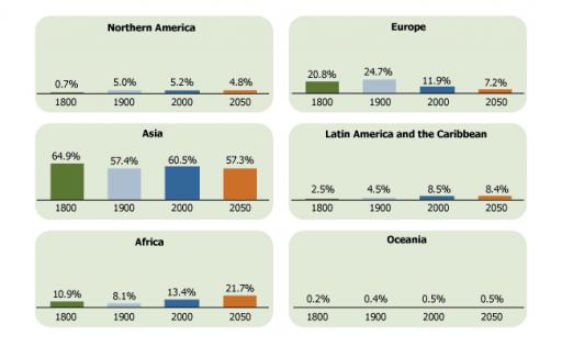 human-population-distribution