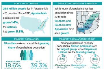 Data Snapshot: Appalachia's Population (2013-2017)
