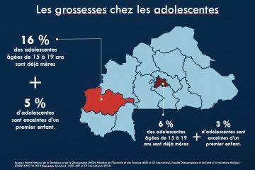 Burkina-Faso-Bobo-Dioulasso-ligne-budgétaire-présentation